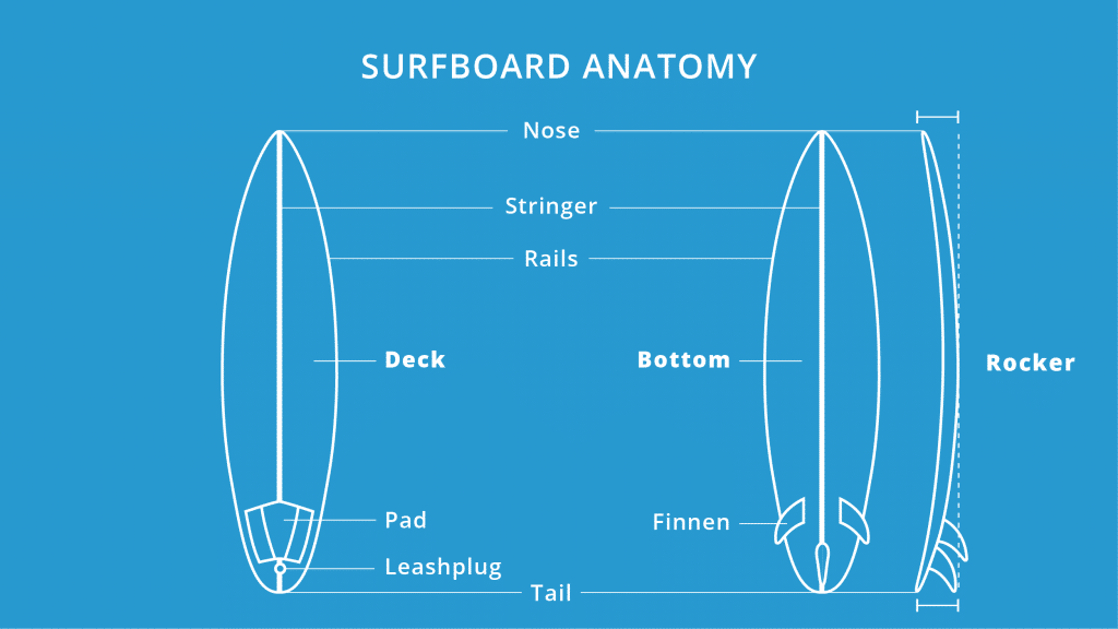 surfboard-aufbau