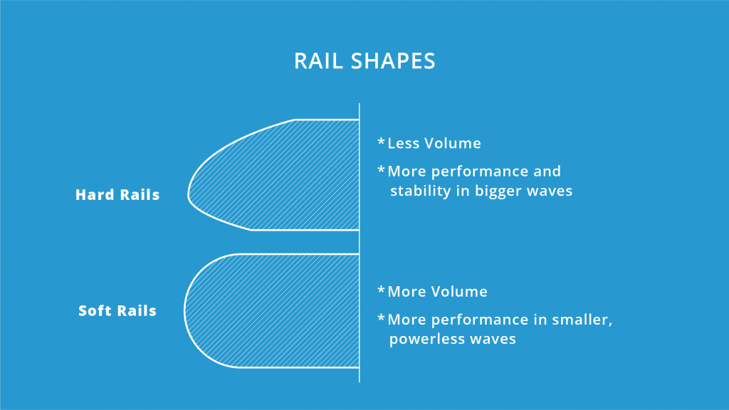 surfboard-rail-shapes