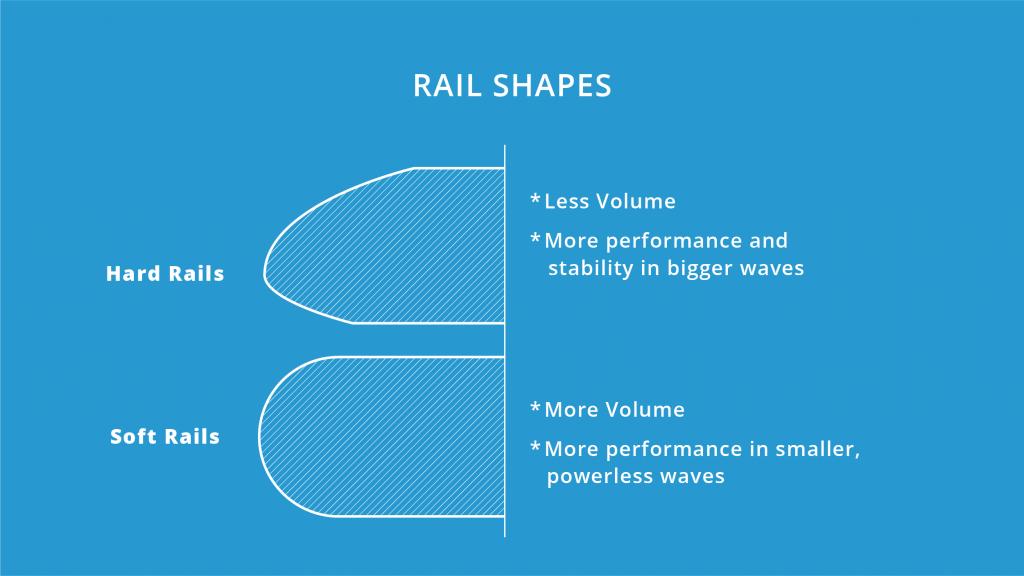 rail-shapes