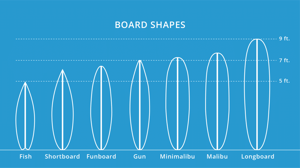surfboard-shapes