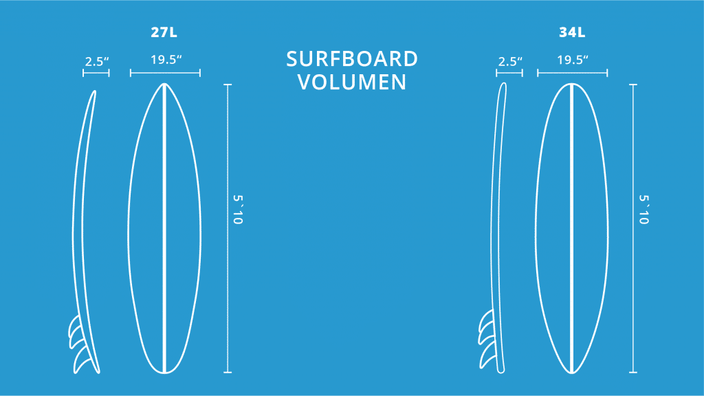 surfboard-volumen
