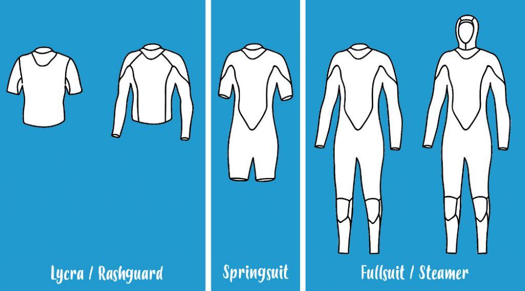wetsuit-arten-uebersicht