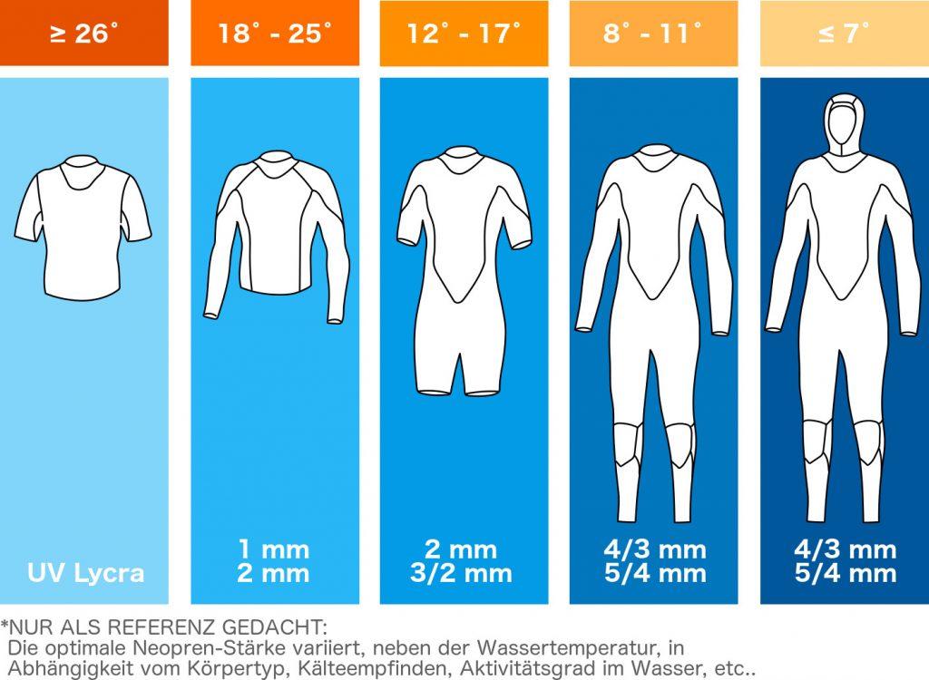 Wassertemperaturmessung anziehen